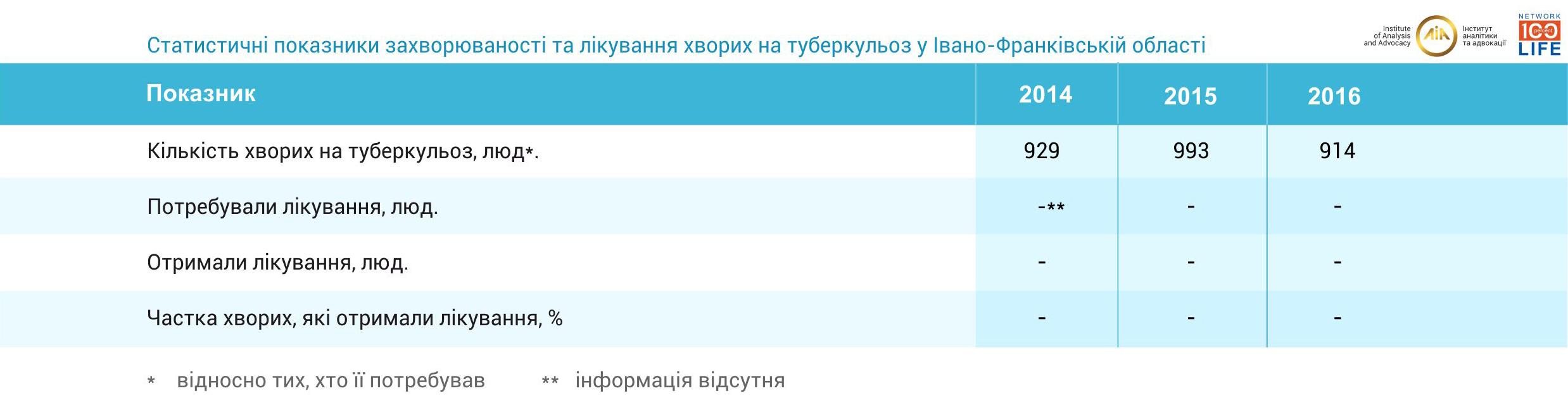 """Результат пошуку зображень за запитом """"На Івано-Франківщині збільшилася забезпеченість ліками від туберкульозу"""""""